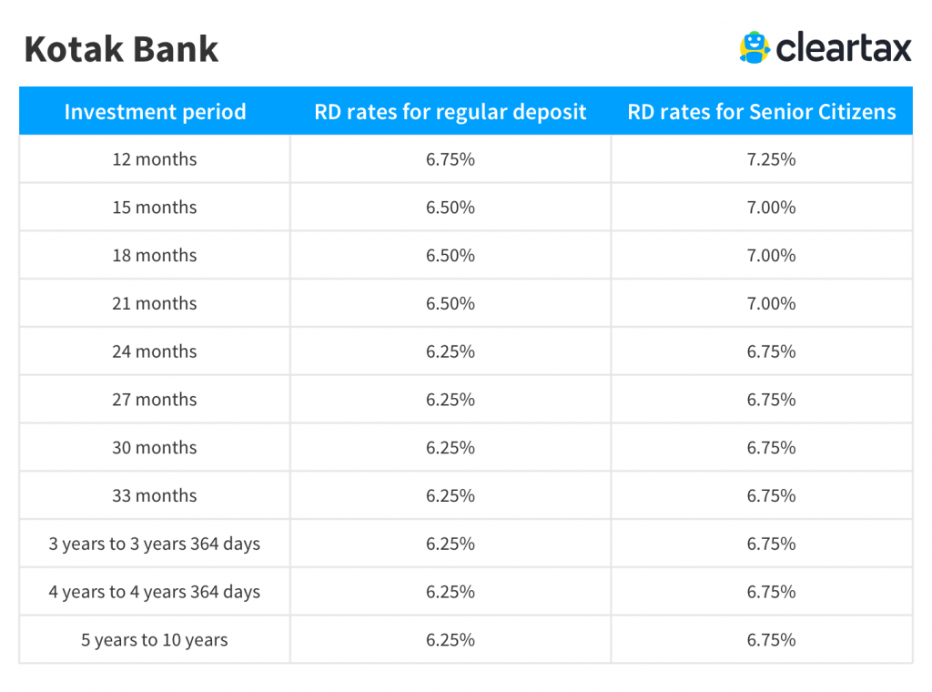 Kotak Bank Rd Interest Rates Kotak Bank Recurring Deposit