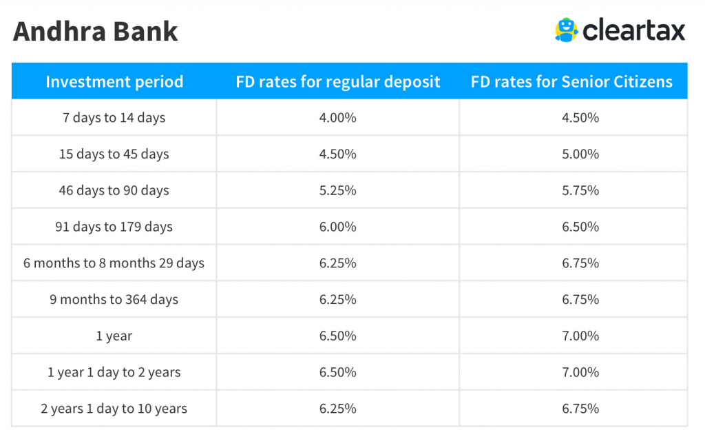 Andhra Bank Fd Interest Rates 2019 Andhra Bank Fixed Deposit Rates