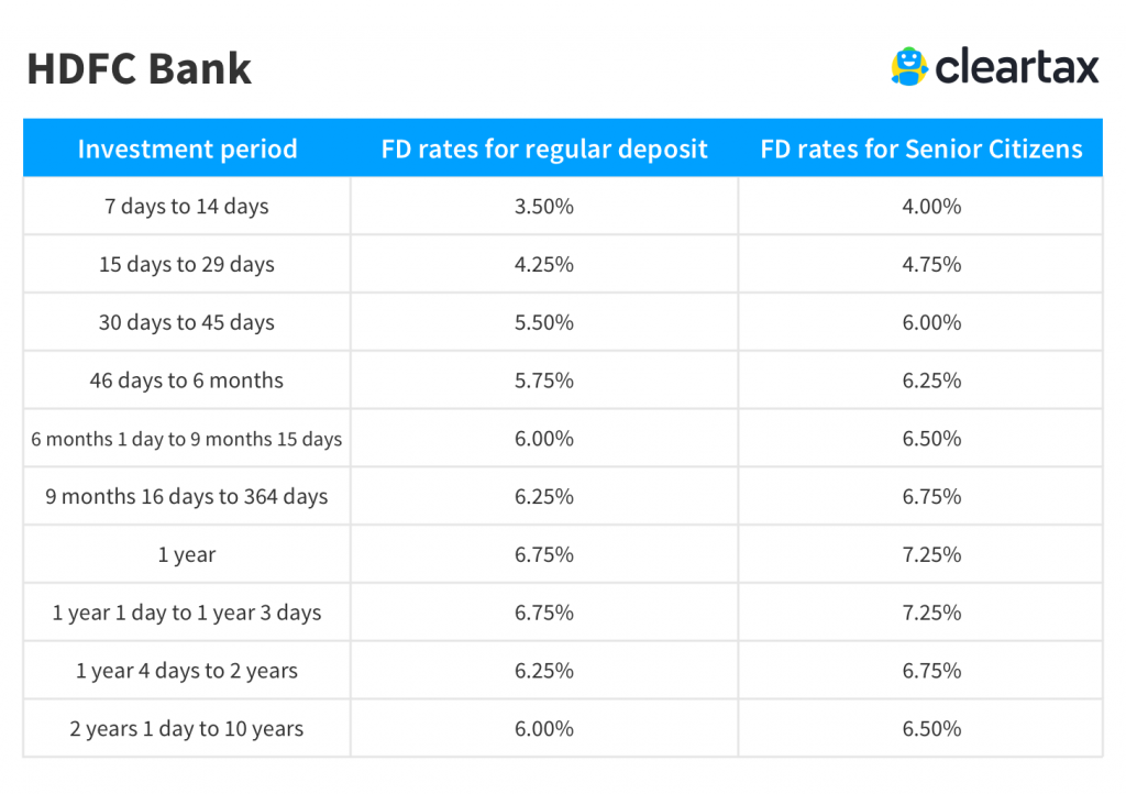 hdfc bank fixed deposit account interest rate
