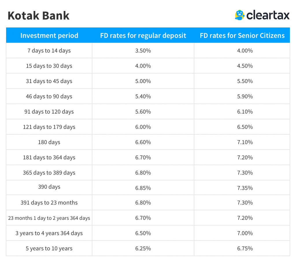 Kotak Bank Fixed Deposit rates