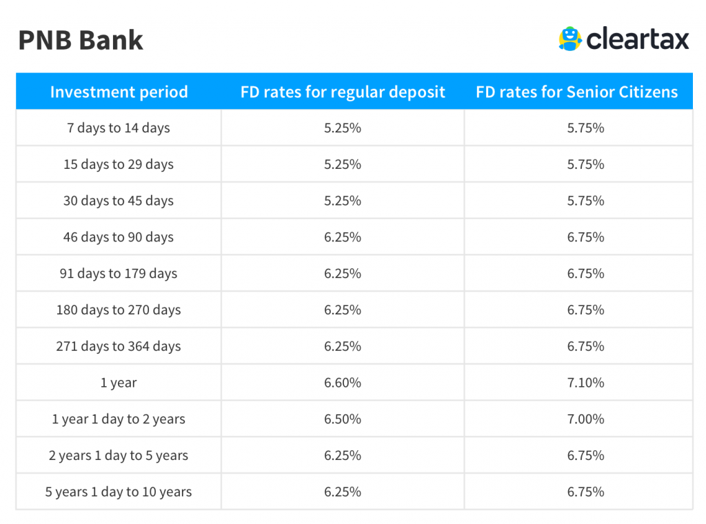 15. 06% pnb hfl fixed deposit scheme-review | myinvestmentideas. Com.