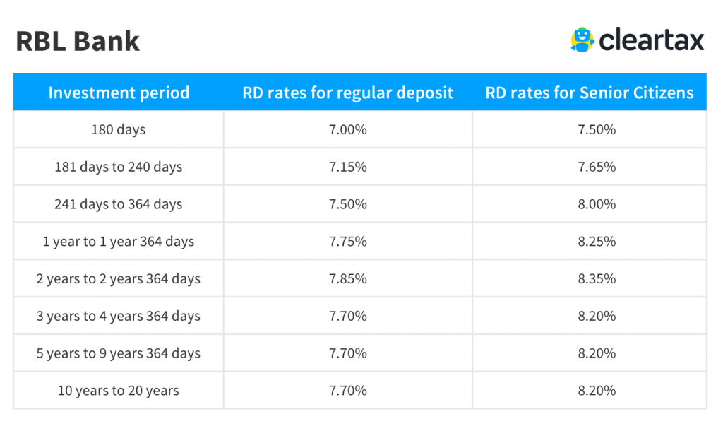 RBL Bank recurring deposit rate