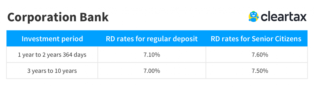 Corporation Bank recurring deposit rate
