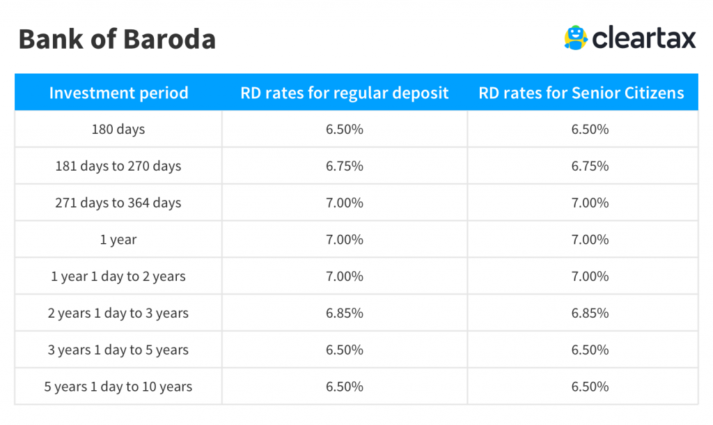 bank of Baroda recurring deposit interest rate