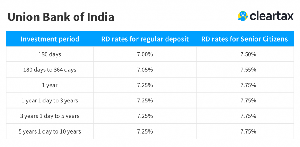 Union Bank of India recurring deposit interest rate