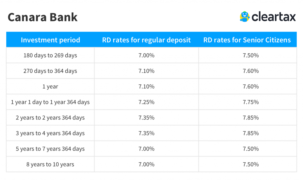 Canara Bank recurring deposit interest rate