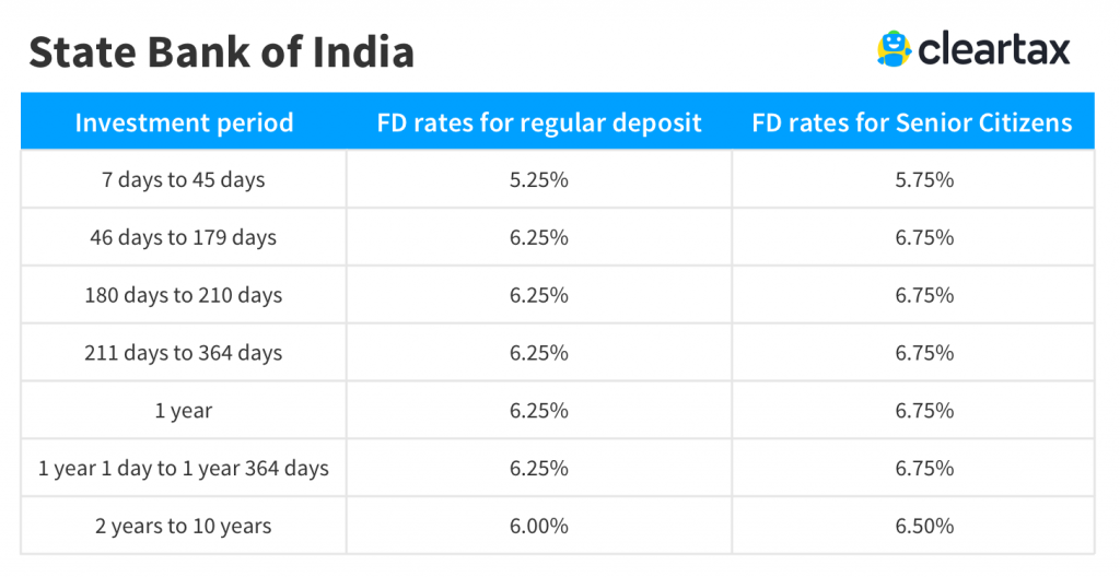 SBI Fixed Deposit Interest Rate