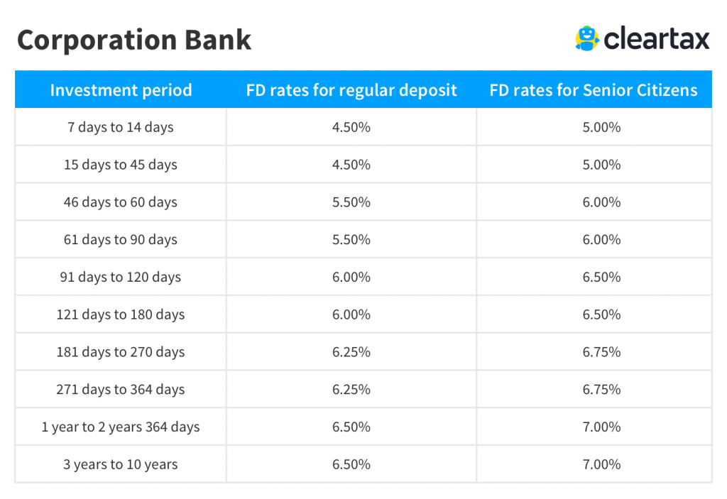 Corporation Bank Fixed Deposit Interest Rate