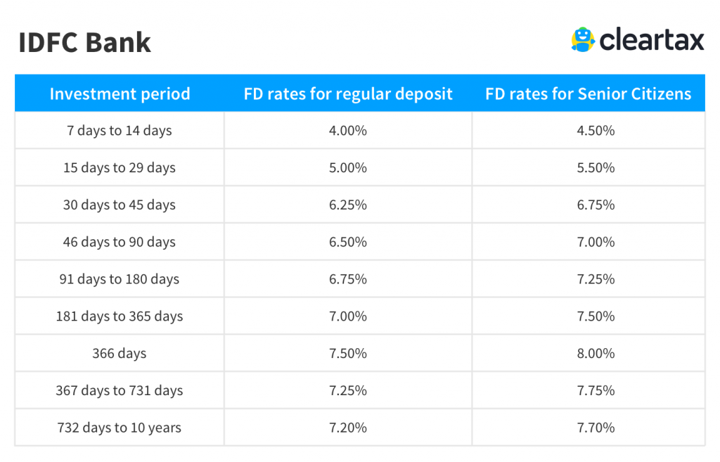 Idfc Fd Interest Rates Idfc Fixed Deposit Rates