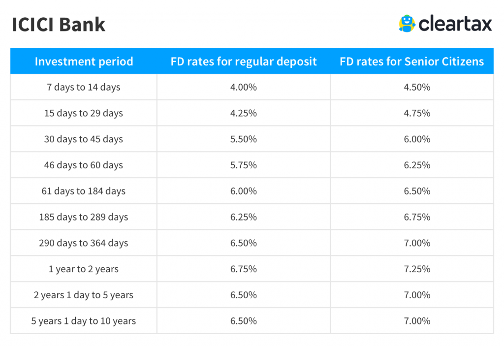 ICICI Bank Fixed Deposit Interest Rate