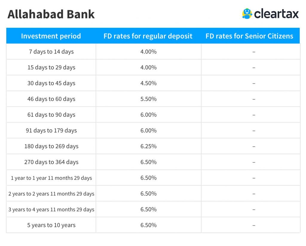 Allahabad Bank FD Interest Rates 2019 - Allahabad Bank Fixed