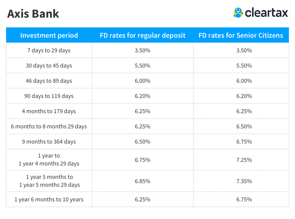 Axis Bank Fixed Deposit Interest Rate