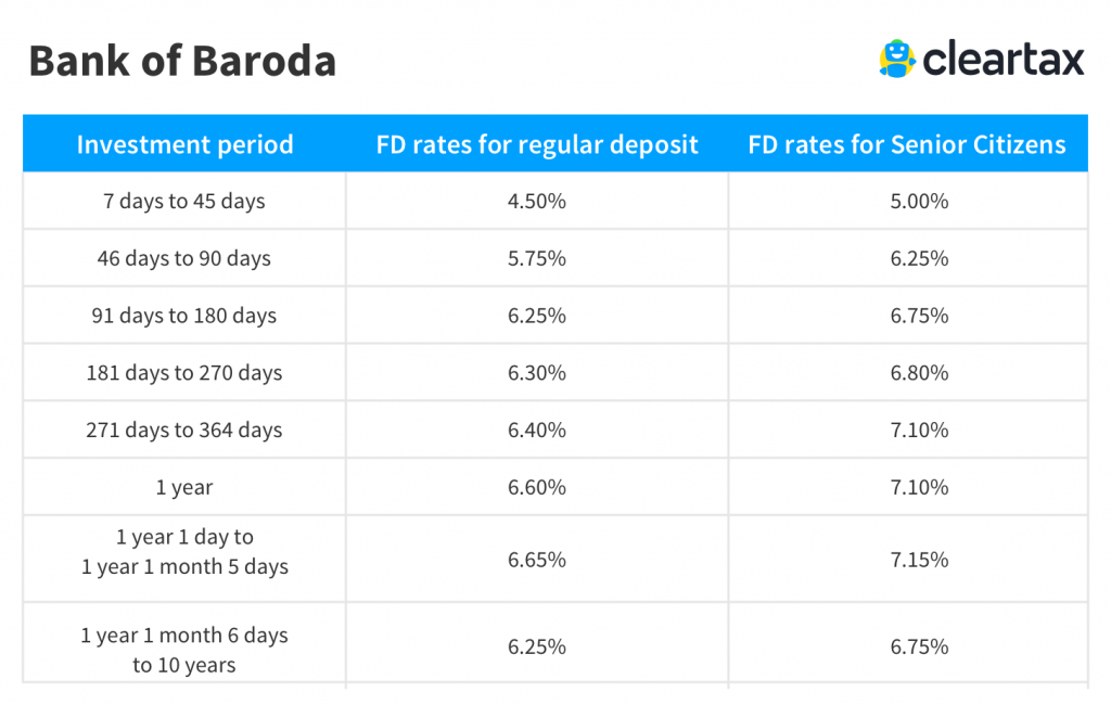 bank of Baroda Fixed Deposit Interest Rate