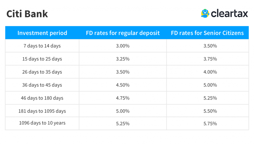 Citibank Fd Interest Rates 2019 Citibank Fixed Deposit Rates