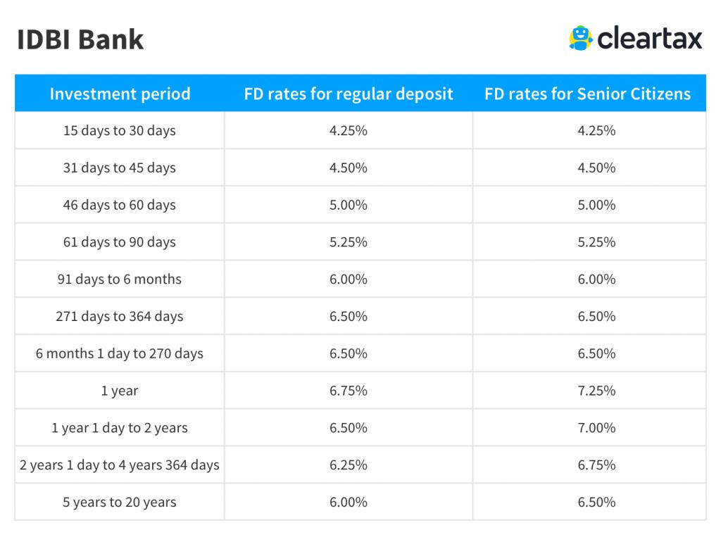 Idbi Fd Interest Rates Idbi Bank Fixed Deposit Rates
