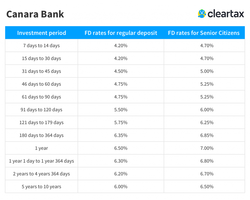 What are the best savings account rates around at the moment?