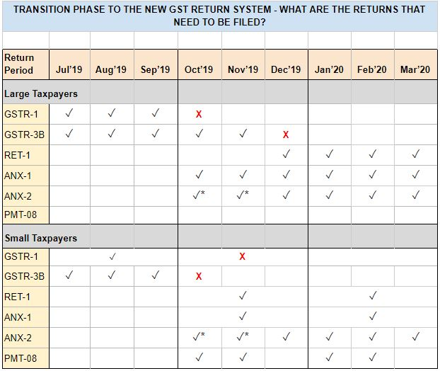 new return system transition