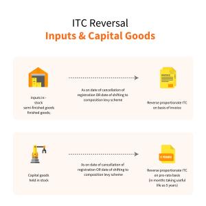 Finalised-ITC-reversal-under-GST-