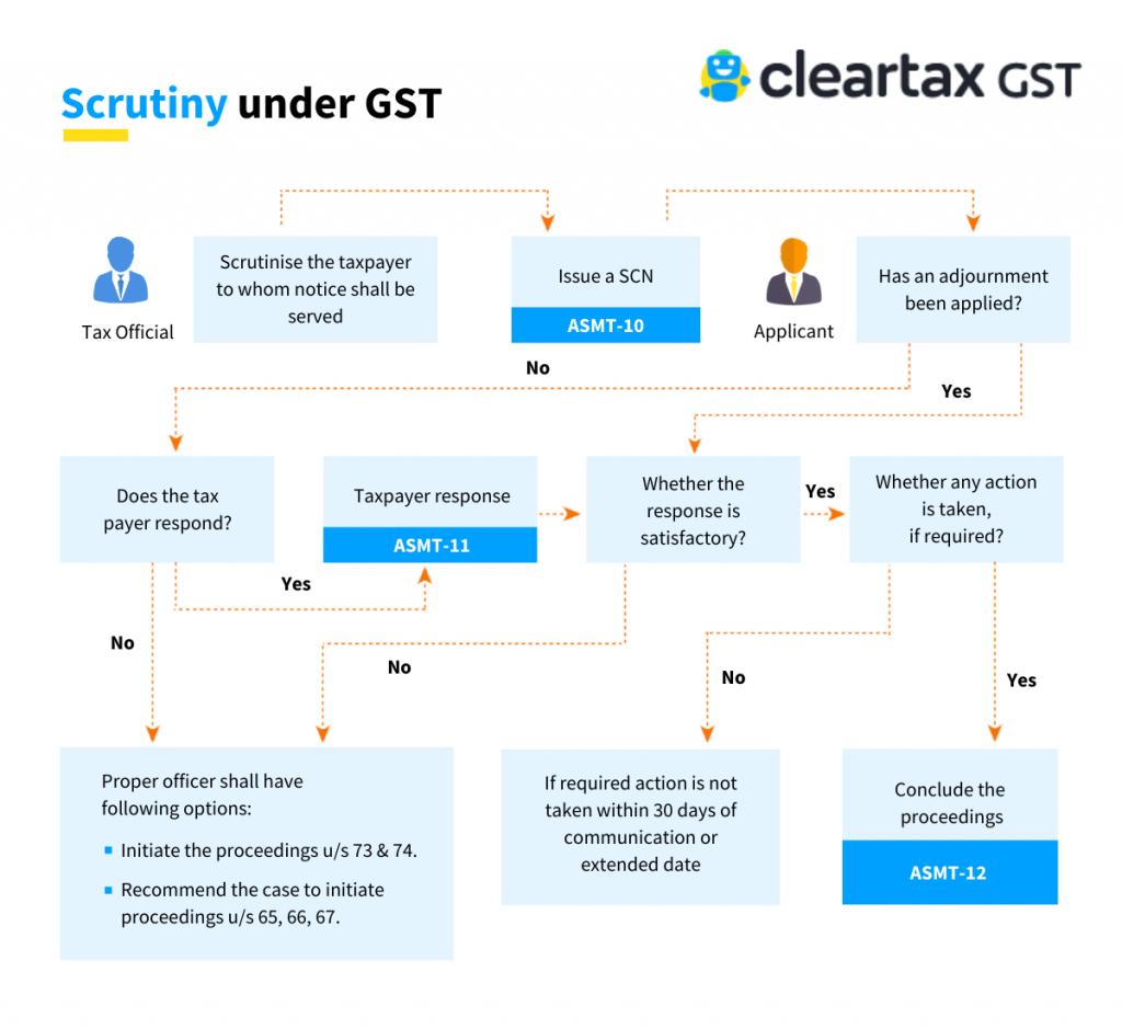 GST scrutiny