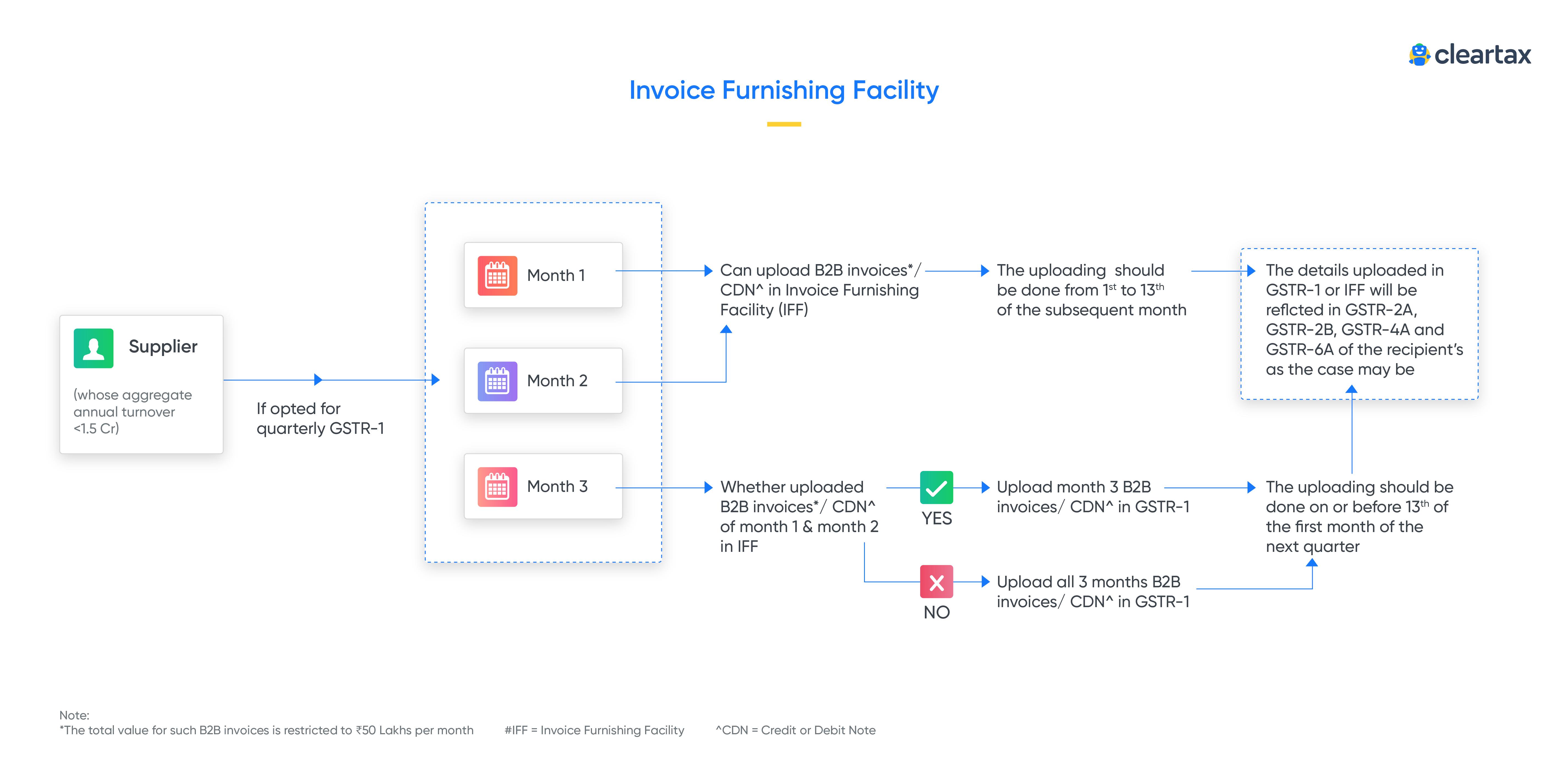 invoice-furnishing-facility(IFF)