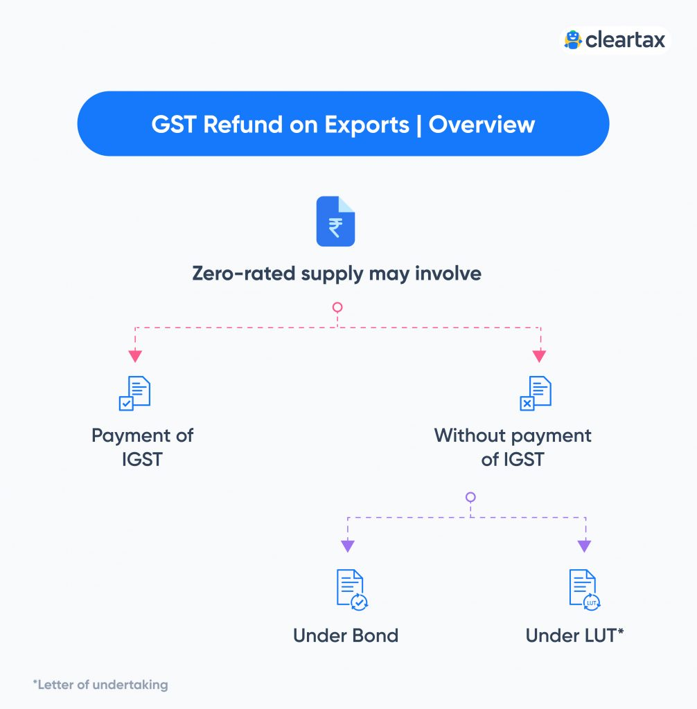 GST refund process for exports