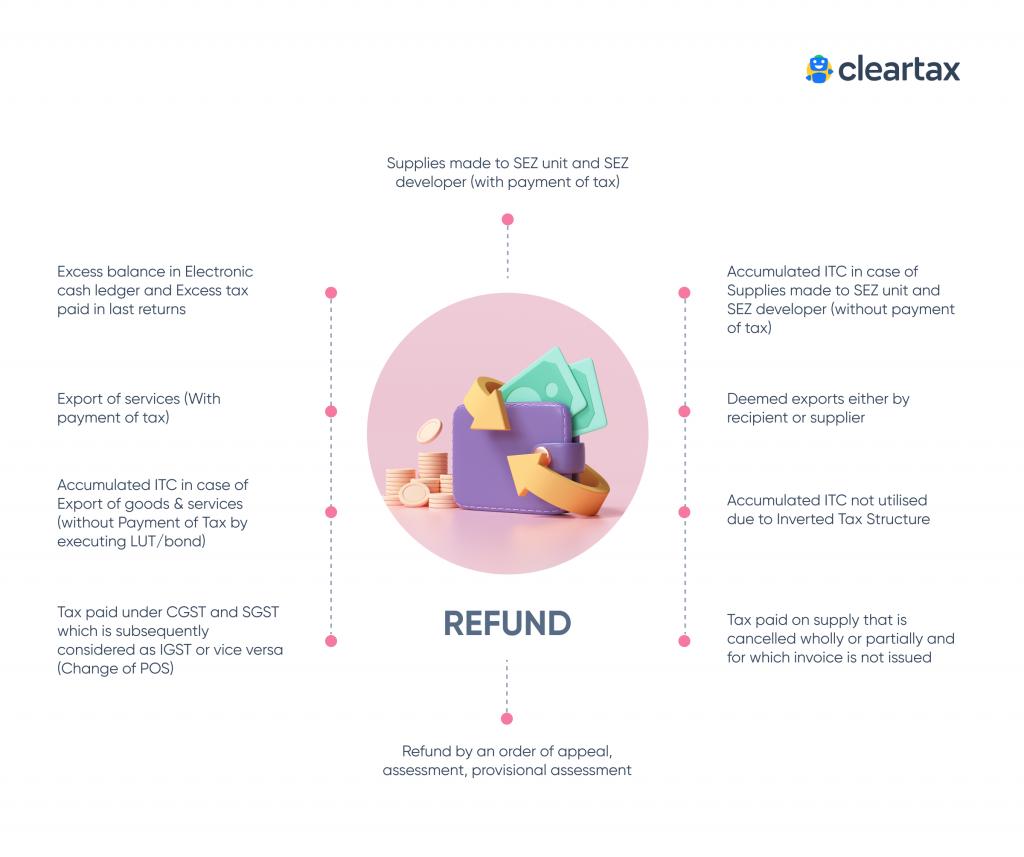 GST refund reasons