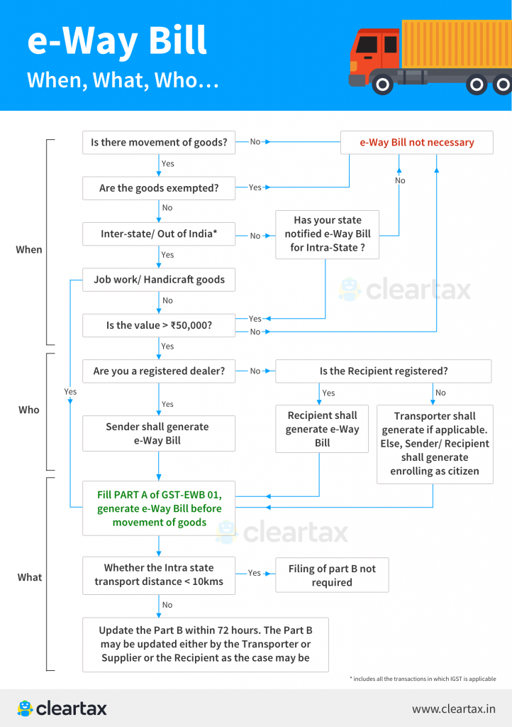 e-way bill generation guidelines