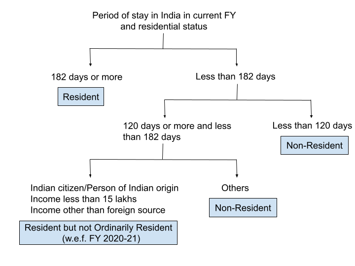 Residential Status for Income Tax – Individuals & Residents